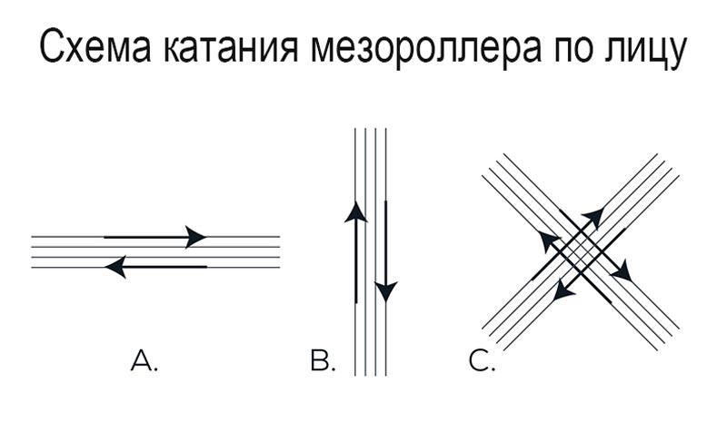 Схема катания мезороллера по лицу